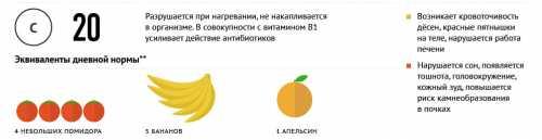 витамин p: роль в работе систем и органов, источники рутина